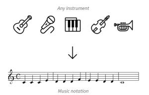 transcrição de música