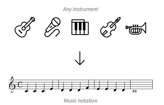 Aplicativo de transcrição automática de músicas